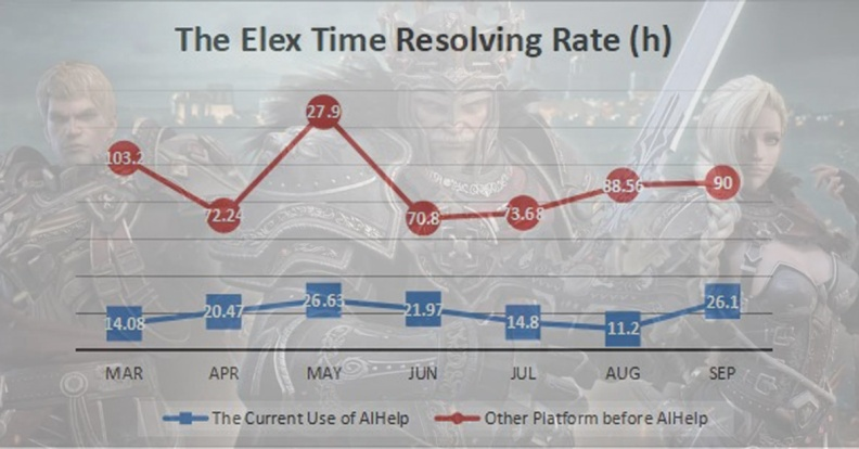 Elex Time Resolving